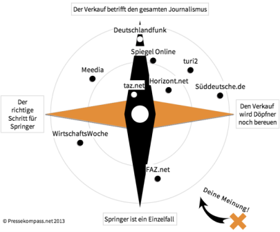 Der Pressekompass stellt statt Nord- und Südpol verschiedene Meinungen zu einem Thema dar. Auch die Leser können abstimmen und ihr Kreuz setzen.